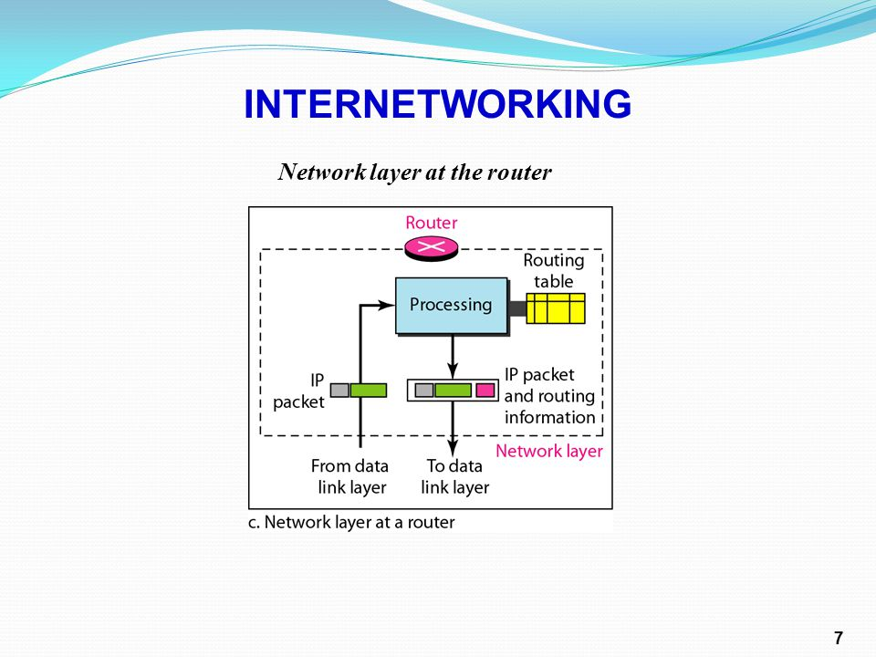 Network layer at the router INTERNETWORKING 7