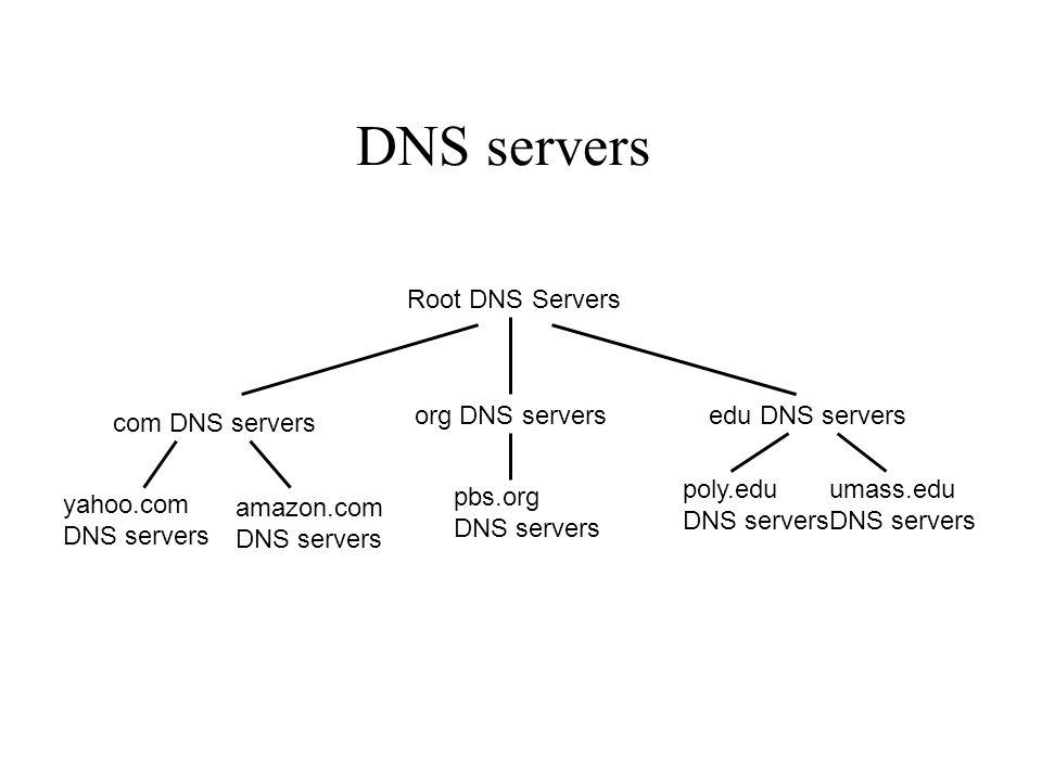 Root DNS Servers com DNS servers org DNS serversedu DNS servers poly.edu DNS servers umass.edu DNS servers yahoo.com DNS servers amazon.com DNS servers pbs.org DNS servers