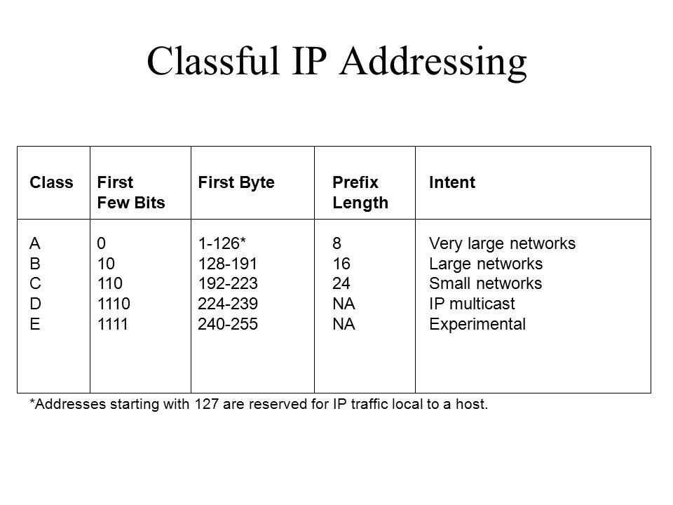 Classful IP Addressing ClassFirst First BytePrefixIntent Few BitsLength A01-126*8Very large networks B10128-19116Large networks C110192-22324Small networks D1110224-239NAIP multicast E1111240-255NAExperimental *Addresses starting with 127 are reserved for IP traffic local to a host.