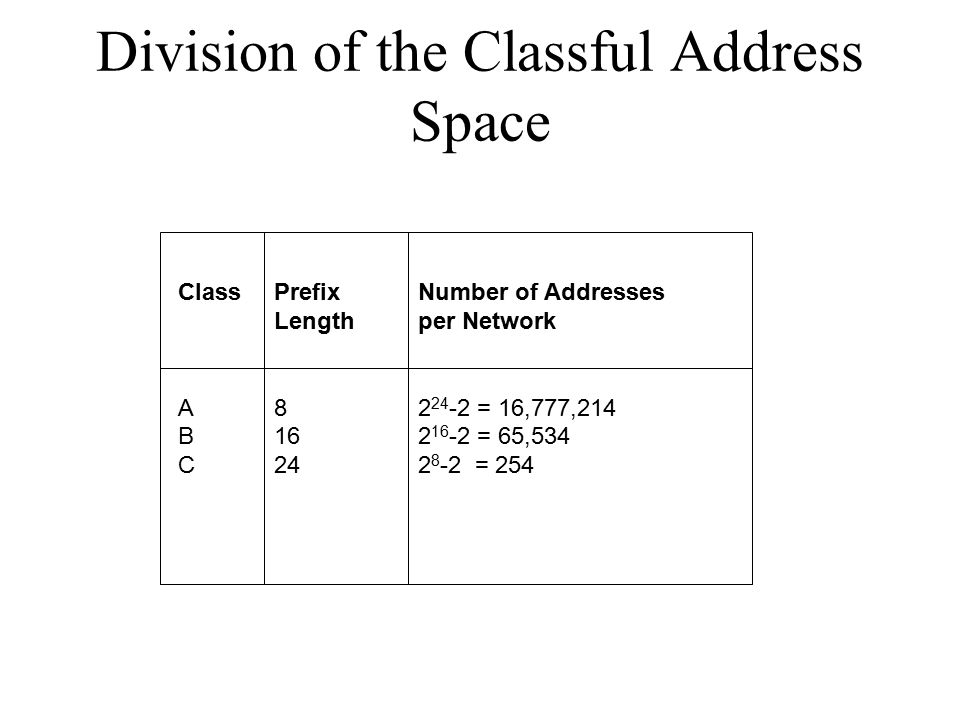 ClassPrefixNumber of Addresses Lengthper Network A82 24 -2 = 16,777,214 B162 16 -2 = 65,534 C242 8 -2 = 254 Division of the Classful Address Space