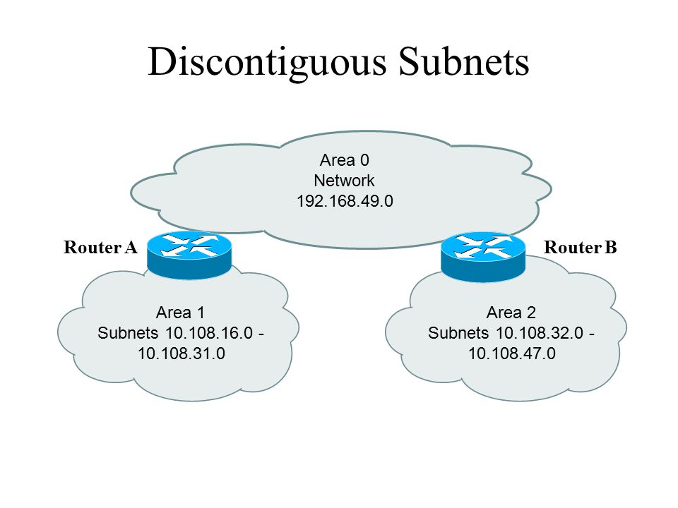 Discontiguous Subnets Area 1 Subnets 10.108.16.0 - 10.108.31.0 Area 0 Network 192.168.49.0 Area 2 Subnets 10.108.32.0 - 10.108.47.0 Router ARouter B