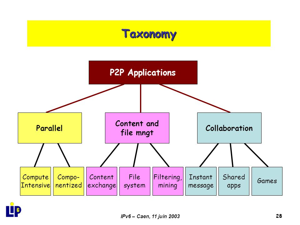 IPv6 – Caen, 11 juin 200328 Taxonomy P2P Applications Compute Intensive Compo- nentized Content exchange File system Filtering, mining Instant message