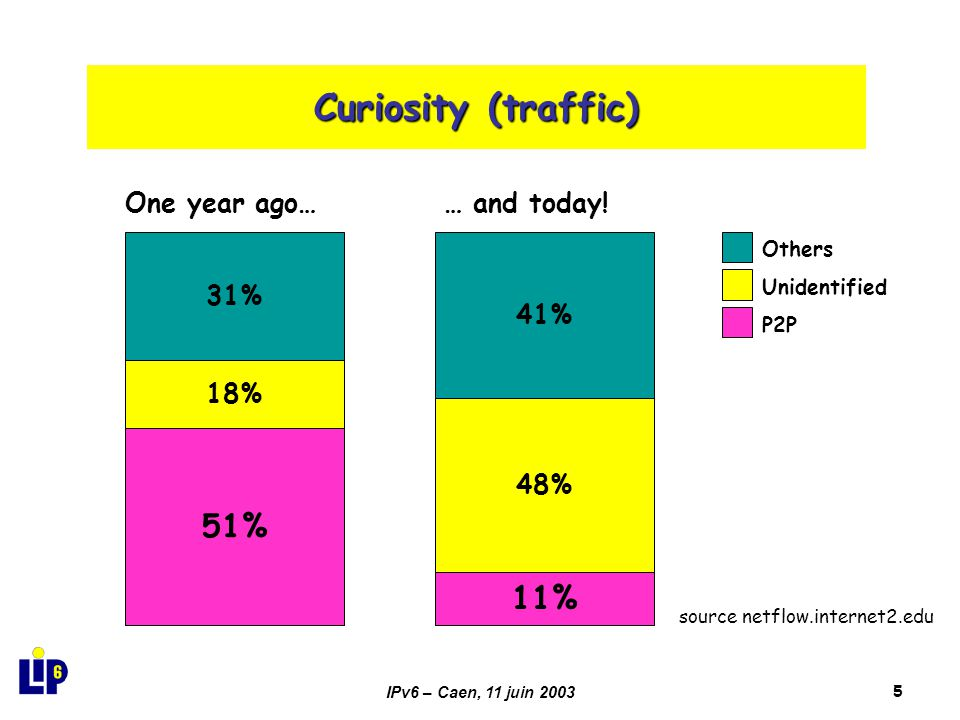 IPv6 – Caen, 11 juin 20035 Curiosity (traffic) Others Unidentified P2P 18% 51% 31% One year ago… 48% 41% 11% … and today! source netflow.internet2.edu