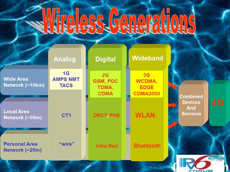 2G 10 9 Innovators WWW 33 Kbps Public Internet 1G 10 4 Pioneers Email, FTP 9.6 Kbps Gov.