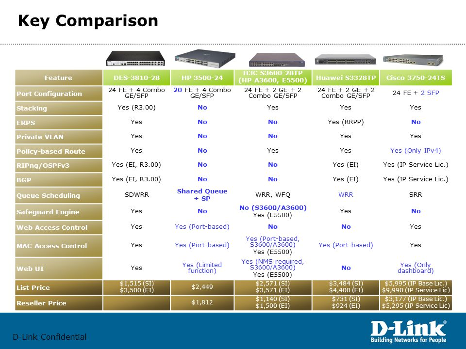 D-Link Confidential Key Comparison FeatureDES-3810-28HP 3500-24 H3C S3600-28TP (HP A3600, E5500) Huawei S3328TPCisco 3750-24TS Port Configuration 24 FE + 4 Combo GE/SFP 20 FE + 4 Combo GE/SFP 24 FE + 2 GE + 2 Combo GE/SFP 24 FE + 2 SFP Stacking Yes (R3.00)NoYes ERPS YesNo Yes (RRPP)No Private VLAN YesNo Yes Policy-based Route YesNoYes Yes (Only IPv4) RIPng/OSPFv3 Yes (EI, R3.00)No Yes (EI)Yes (IP Service Lic.) BGP Yes (EI, R3.00)No Yes (EI)Yes (IP Service Lic.) Queue Scheduling SDWRR Shared Queue + SP WRR, WFQWRRSRR Safeguard Engine YesNo No (S3600/A3600) Yes (E5500) YesNo Web Access Control YesYes (Port-based)No Yes MAC Access Control YesYes (Port-based) Yes (Port-based, S3600/A3600) Yes (E5500) Yes (Port-based)Yes Web UI Yes Yes (Limited function) Yes (NMS required, S3600/A3600) Yes (E5500) No Yes (Only dashboard) List Price $1,515 (SI) $3,500 (EI) $2,449 $2,571 (SI) $3,571 (EI) $3,484 (SI) $4,400 (EI) $5,995 (IP Base Lic.) $9,990 (IP Service Lic) Reseller Price $1,812 $1,140 (SI) $1,500 (EI) $731 (SI) $924 (EI) $3,177 (IP Base Lic.) $5,295 (IP Service Lic)