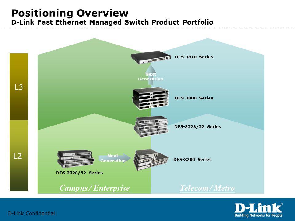 D-Link Confidential Campus / Enterprise Telecom / Metro DES-3028/52 Series L3 L2 DES-3528/52 Series DES-3200 Series DES-3800 Series DES-3810 Series Positioning Overview D-Link Fast Ethernet Managed Switch Product Portfolio Next Generation Next Generation
