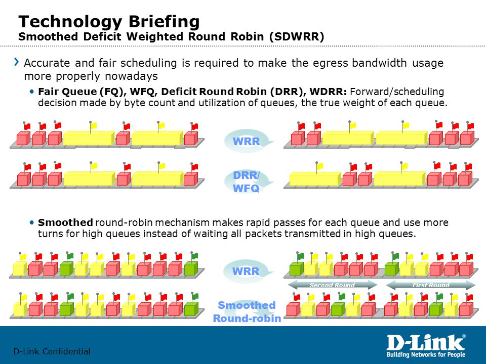 D-Link Confidential Technology Briefing Smoothed Deficit Weighted Round Robin (SDWRR) Accurate and fair scheduling is required to make the egress bandwidth usage more properly nowadays Fair Queue (FQ), WFQ, Deficit Round Robin (DRR), WDRR: Forward/scheduling decision made by byte count and utilization of queues, the true weight of each queue.