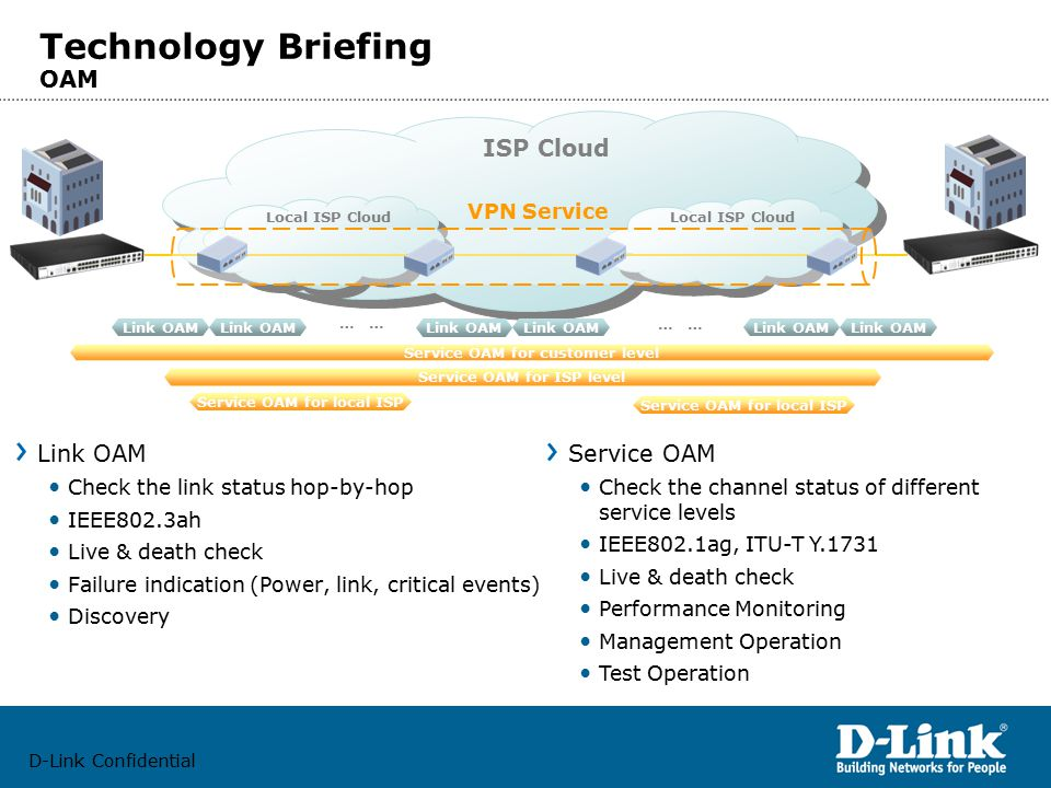 D-Link Confidential Link OAM Check the link status hop-by-hop IEEE802.3ah Live & death check Failure indication (Power, link, critical events) Discovery Technology Briefing OAM ISP Cloud Local ISP Cloud VPN Service Link OAM … Service OAM for customer level Service OAM for ISP level Service OAM for local ISP Service OAM Check the channel status of different service levels IEEE802.1ag, ITU-T Y.1731 Live & death check Performance Monitoring Management Operation Test Operation