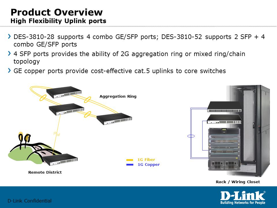 D-Link Confidential Product Overview High Flexibility Uplink ports DES-3810-28 supports 4 combo GE/SFP ports; DES-3810-52 supports 2 SFP + 4 combo GE/SFP ports 4 SFP ports provides the ability of 2G aggregation ring or mixed ring/chain topology GE copper ports provide cost-effective cat.5 uplinks to core switches Aggregation Ring Remote District Rack / Wiring Closet 1G Fiber 1G Copper