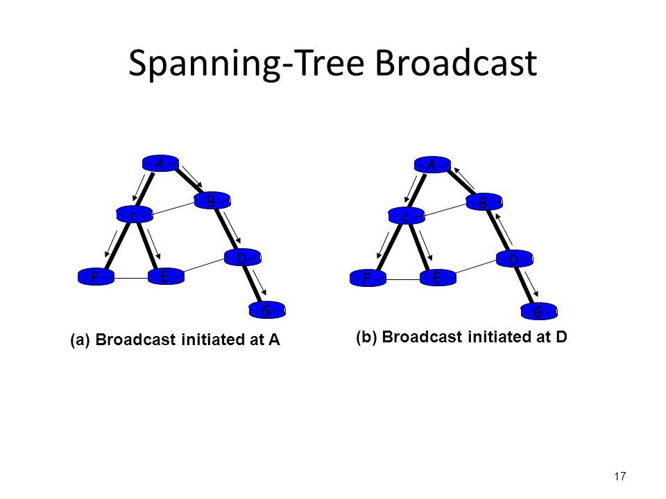 Spanning-Tree Broadcast 17 A B G D E c F A B G D E c F (a) Broadcast initiated at A (b) Broadcast initiated at D