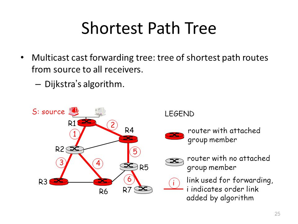 Shortest Path Tree Multicast cast forwarding tree: tree of shortest path routes from source to all receivers.