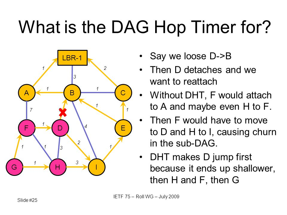 Say we loose D->B Then D detaches and we want to reattach Without DHT, F would attach to A and maybe even H to F. Then F would have to move to D and H