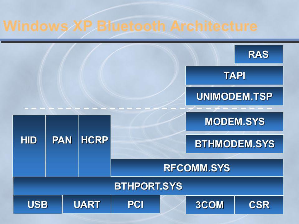 Windows XP Bluetooth Architecture BTHPORT.SYS RFCOMM.SYS BTHMODEM.SYS HID MODEM.SYS UNIMODEM.TSP TAPI RAS PAN HCRP USB UART PCI 3COM CSR