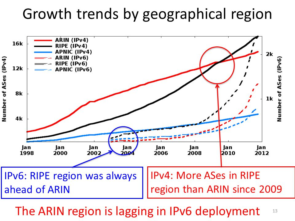13 Growth trends by geographical region IPv6: RIPE region was always ahead of ARIN IPv4: More ASes in RIPE region than ARIN since 2009 The ARIN region is lagging in IPv6 deployment