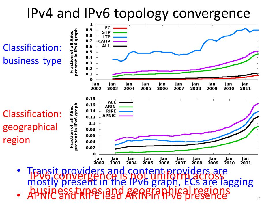 14 IPv4 and IPv6 topology convergence Transit providers and content providers are mostly present in the IPv6 graph, ECs are lagging APNIC and RIPE lead ARIN in IPv6 presence Classification: business type Classification: geographical region IPv6 convergence is not uniform across business types and geographical regions