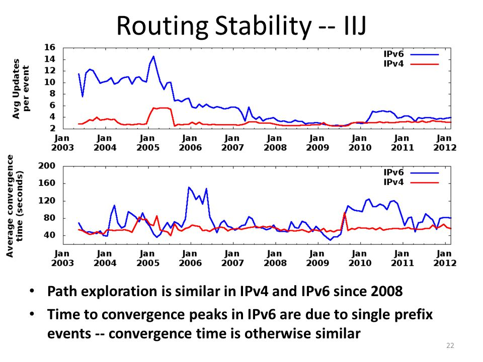 Routing Stability -- IIJ 22 Path exploration is similar in IPv4 and IPv6 since 2008 Time to convergence peaks in IPv6 are due to single prefix events -- convergence time is otherwise similar
