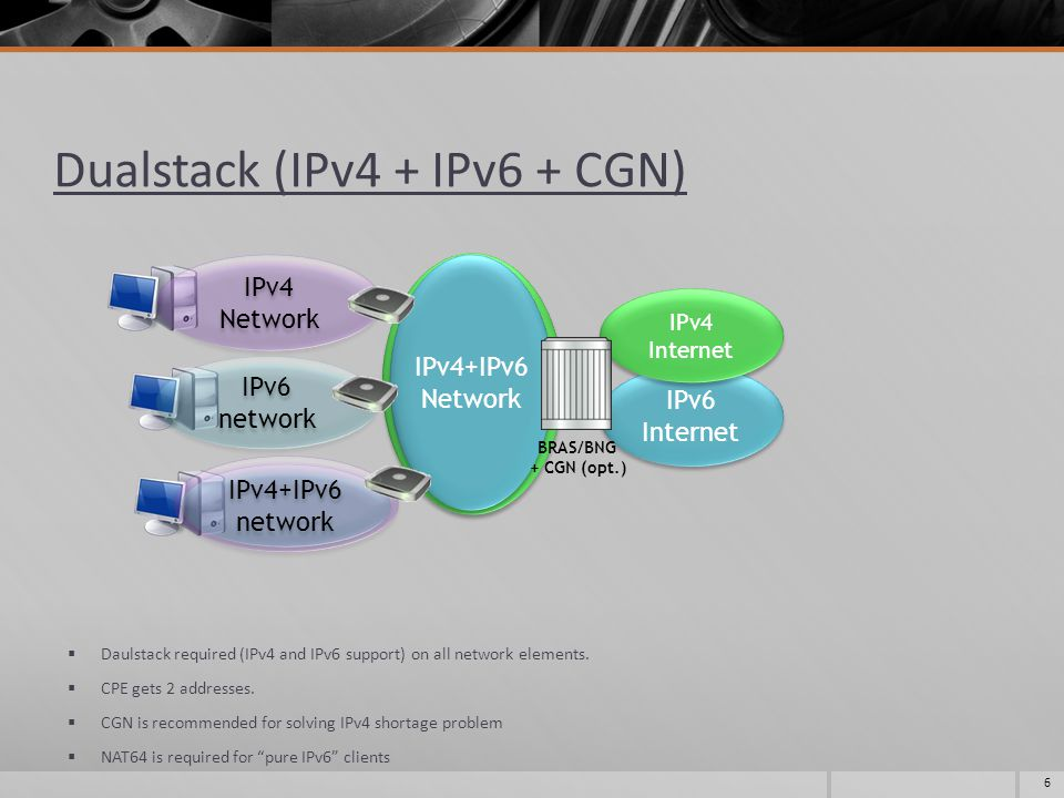 Dualstack (IPv4 + IPv6 + CGN) IPv6 Internet IPv4 Internet IPv4 Network IPv4 Network IPv4 Network IPv4+IPv6 Network IPv6 network IPv4+IPv6 network  Daulstack required (IPv4 and IPv6 support) on all network elements.