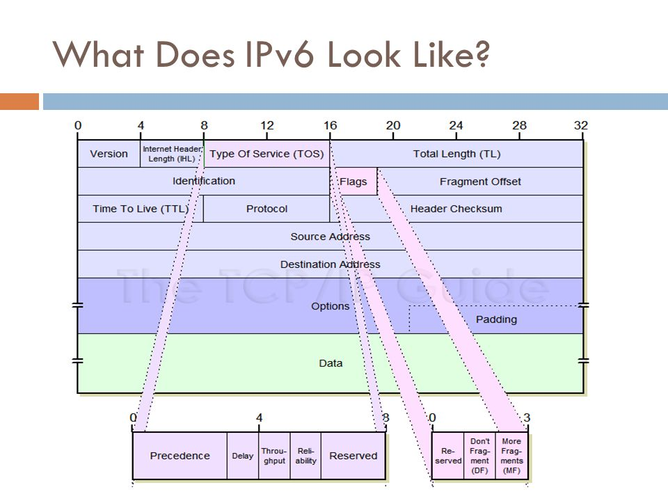 What Does IPv6 Look Like?