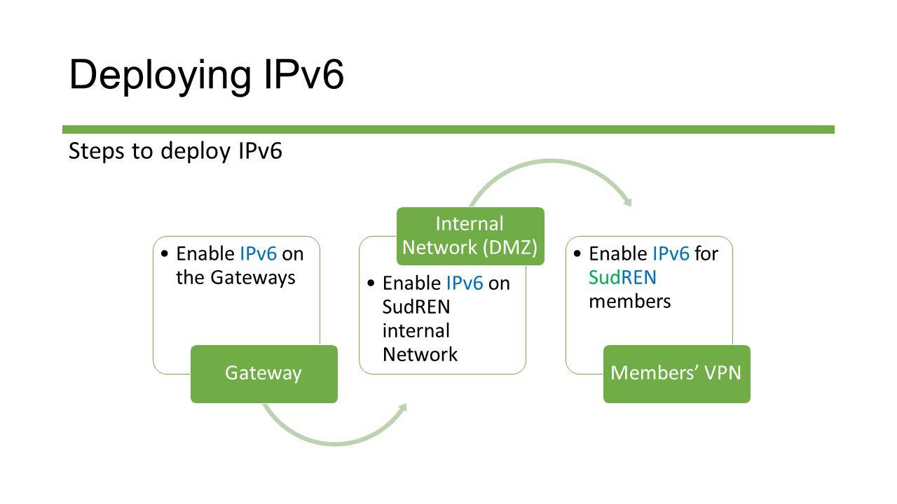 Deploying IPv6 Steps to deploy IPv6 Enable IPv6 on the Gateways Gateway Enable IPv6 on SudREN internal Network Internal Network (DMZ) Enable IPv6 for SudREN members Members' VPN