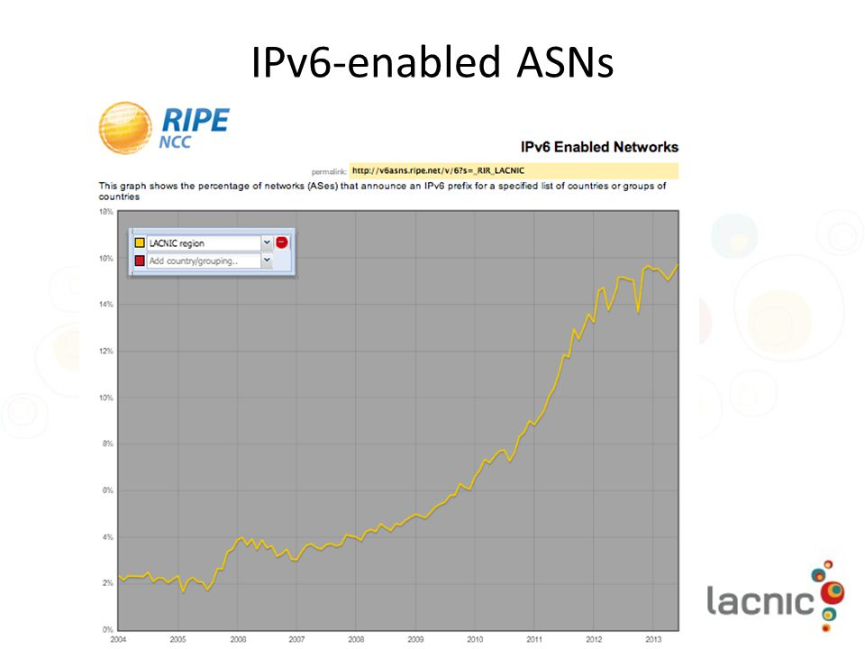 IPv6-enabled ASNs
