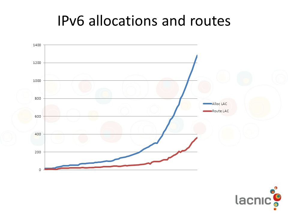 IPv6 allocations and routes