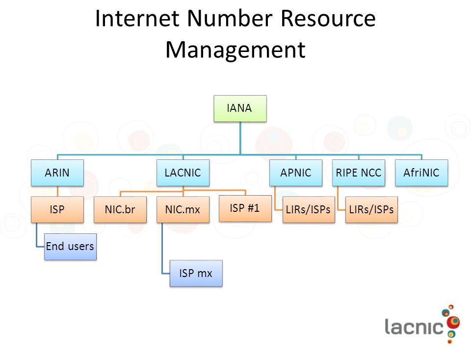 Internet Number Resource Management IANA ARIN ISP End users LACNIC NIC.brNIC.mx ISP mx ISP #1 APNIC LIRs/ISPs RIPE NCC LIRs/ISPs AfriNIC