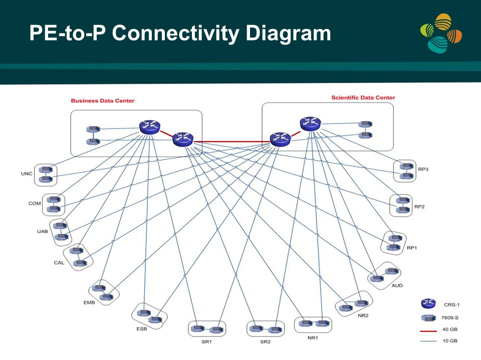 PE-to-P Connectivity Diagram