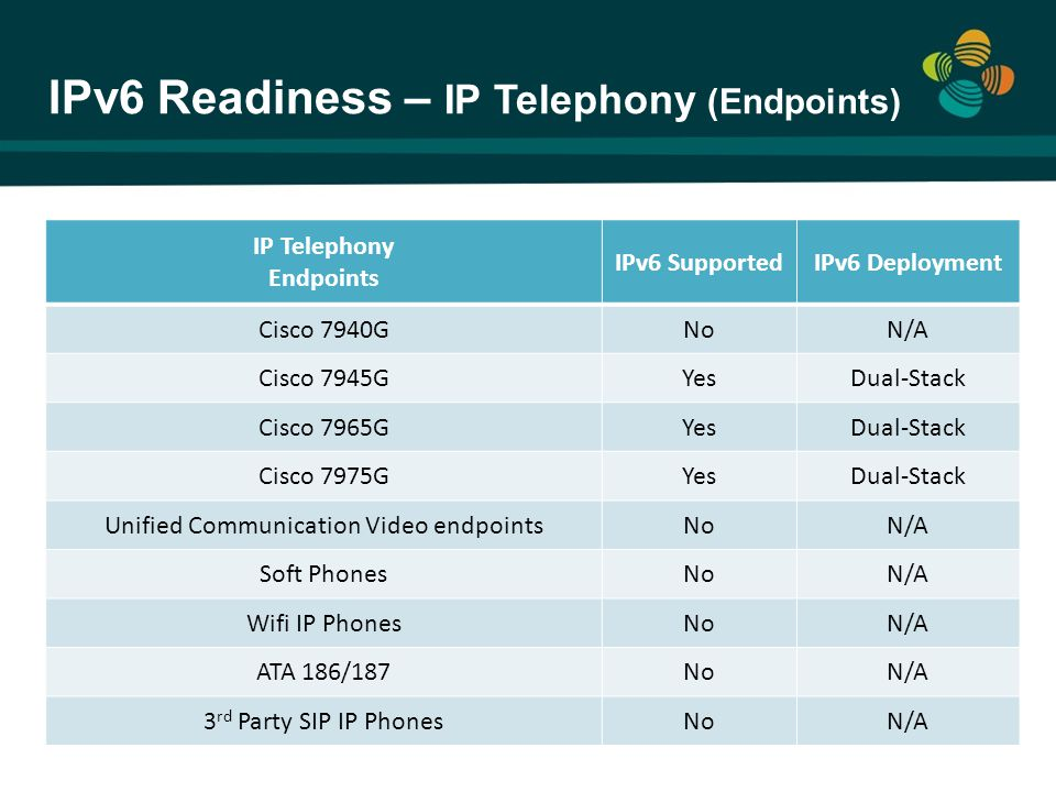 IPv6 Readiness – IP Telephony (Endpoints) IP Telephony Endpoints IPv6 SupportedIPv6 Deployment Cisco 7940GNoN/A Cisco 7945GYesDual-Stack Cisco 7965GYe