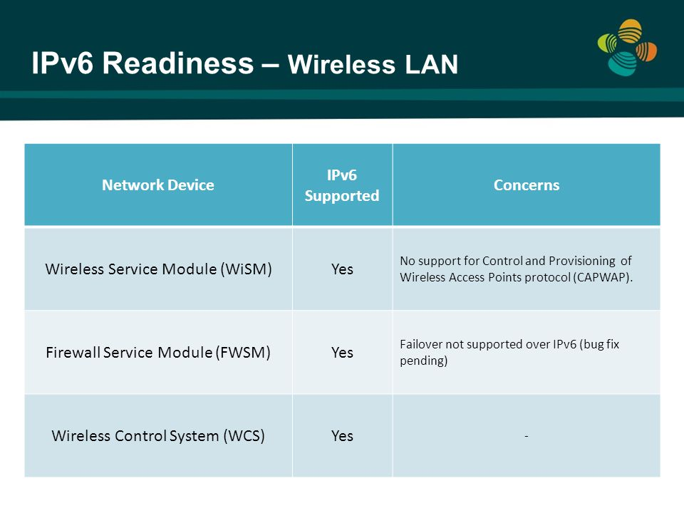 IPv6 Readiness – Wireless LAN Network Device IPv6 Supported Concerns Wireless Service Module (WiSM)Yes No support for Control and Provisioning of Wire