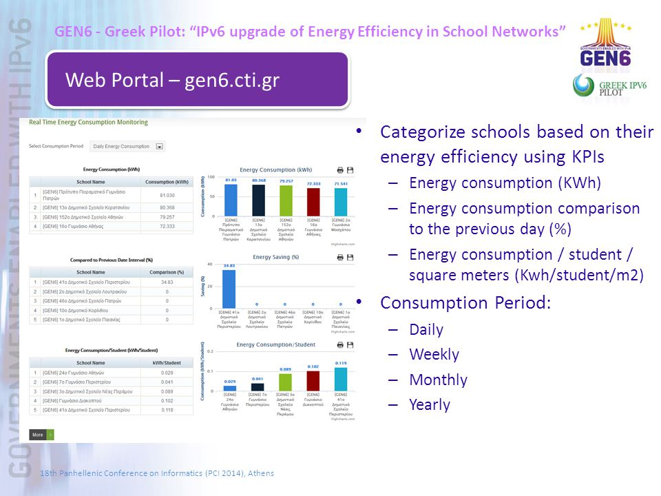 GEN6 - Greek Pilot: IPv6 upgrade of Energy Efficiency in School Networks Web Portal – gen6.cti.gr Categorize schools based on their energy efficiency using KPIs – Energy consumption (KWh) – Energy consumption comparison to the previous day (%) – Energy consumption / student / square meters (Kwh/student/m2) Consumption Period: – Daily – Weekly – Monthly – Yearly 18th Panhellenic Conference on Informatics (PCI 2014), Athens
