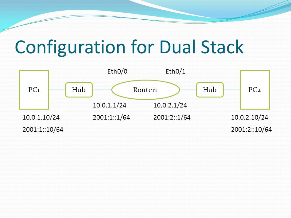 Configuration for Dual Stack PC1PC2 Router1 Hub 10.0.1.10/24 10.0.1.1/24 2001:2::10/64 2001:2::1/64 Eth0/1Eth0/0 2001:1::10/64 2001:1::1/64 10.0.2.1/2