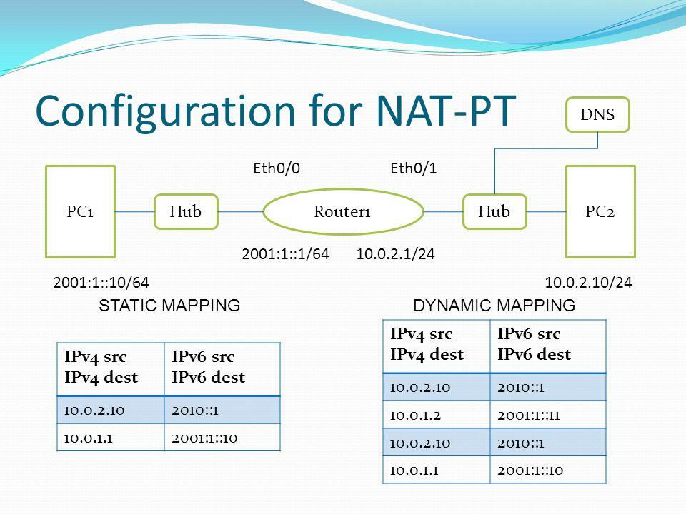 Configuration for NAT-PT PC1PC2 Router1 Hub 10.0.2.10/24 10.0.2.1/24 2001:1::10/64 2001:1::1/64 Eth0/1Eth0/0 IPv4 src IPv4 dest IPv6 src IPv6 dest 10.0.2.102010::1 10.0.1.12001:1::10 IPv4 src IPv4 dest IPv6 src IPv6 dest 10.0.2.102010::1 10.0.1.22001:1::11 10.0.2.102010::1 10.0.1.12001:1::10 STATIC MAPPINGDYNAMIC MAPPING DNS