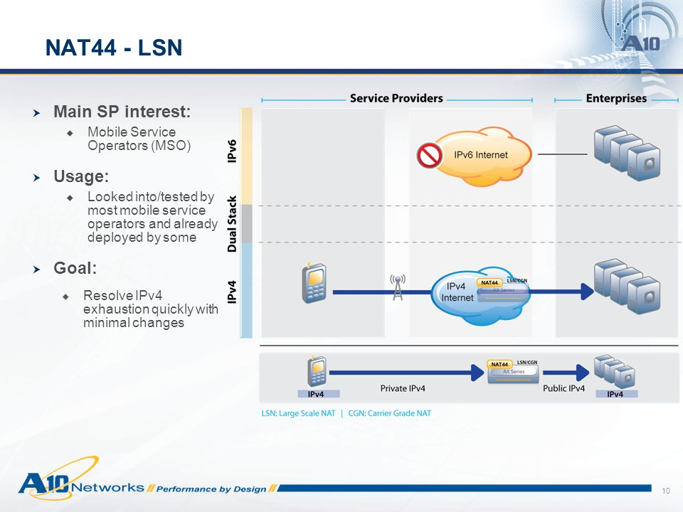 10 NAT44 - LSN  Main SP interest:  Mobile Service Operators (MSO)  Usage:  Looked into/tested by most mobile service operators and already deploye