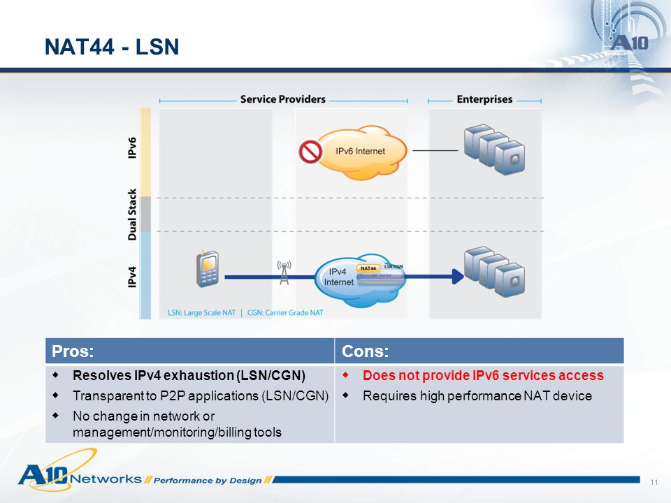 11 NAT44 - LSN Pros:Cons:  Resolves IPv4 exhaustion (LSN/CGN)  Transparent to P2P applications (LSN/CGN)  No change in network or management/monitoring/billing tools  Does not provide IPv6 services access  Requires high performance NAT device