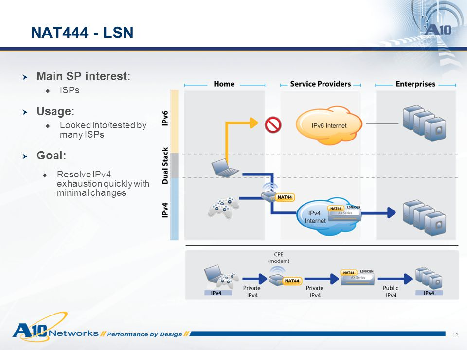 12 NAT444 - LSN  Main SP interest:  ISPs  Usage:  Looked into/tested by many ISPs  Goal:  Resolve IPv4 exhaustion quickly with minimal changes