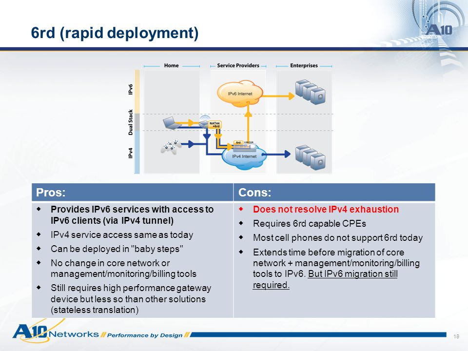 18 6rd (rapid deployment) Pros:Cons:  Provides IPv6 services with access to IPv6 clients (via IPv4 tunnel)  IPv4 service access same as today  Can be deployed in baby steps  No change in core network or management/monitoring/billing tools  Still requires high performance gateway device but less so than other solutions (stateless translation)  Does not resolve IPv4 exhaustion  Requires 6rd capable CPEs  Most cell phones do not support 6rd today  Extends time before migration of core network + management/monitoring/billing tools to IPv6.