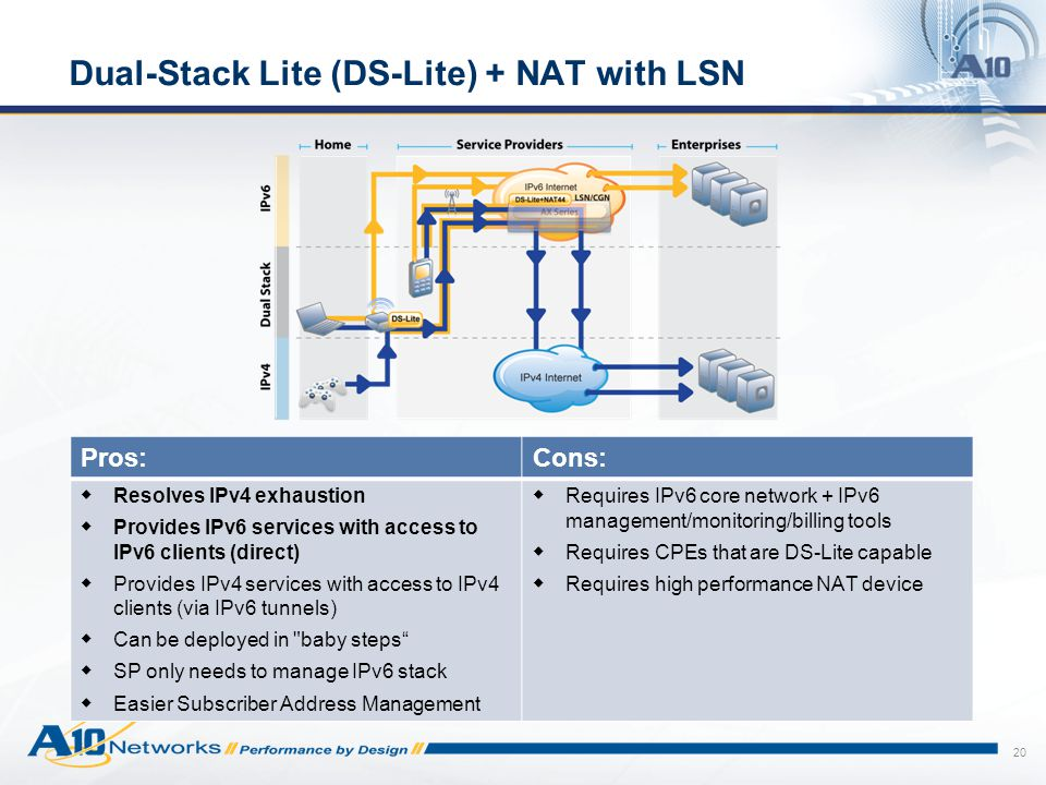 20 Dual-Stack Lite (DS-Lite) + NAT with LSN Pros:Cons:  Resolves IPv4 exhaustion  Provides IPv6 services with access to IPv6 clients (direct)  Provides IPv4 services with access to IPv4 clients (via IPv6 tunnels)  Can be deployed in baby steps  SP only needs to manage IPv6 stack  Easier Subscriber Address Management  Requires IPv6 core network + IPv6 management/monitoring/billing tools  Requires CPEs that are DS-Lite capable  Requires high performance NAT device