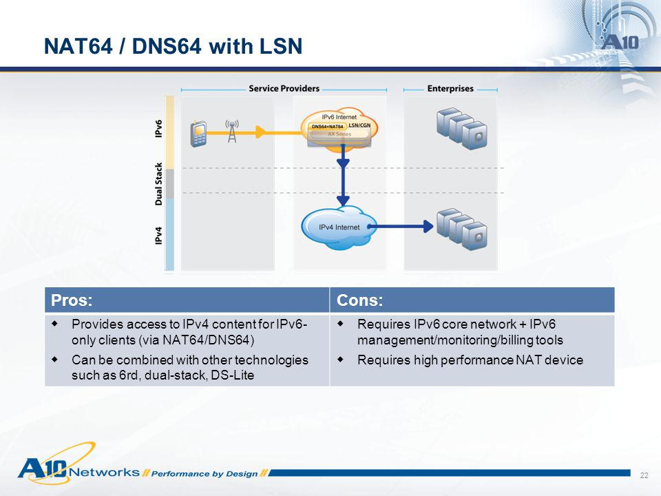 22 NAT64 / DNS64 with LSN Pros:Cons:  Provides access to IPv4 content for IPv6- only clients (via NAT64/DNS64)  Can be combined with other technolog