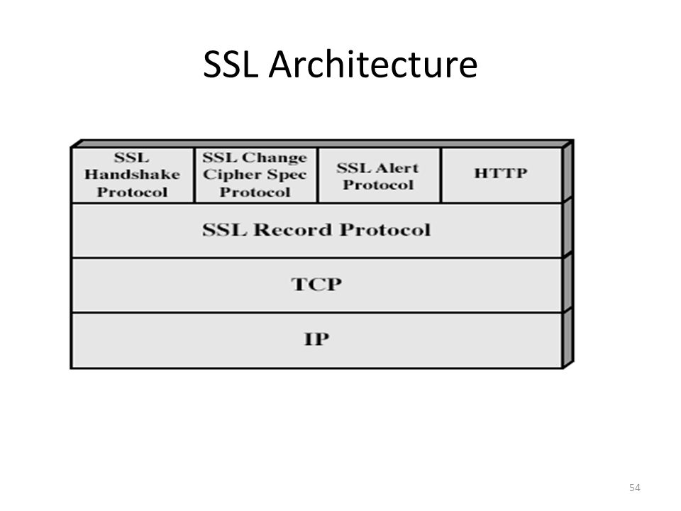 SSL Architecture 54