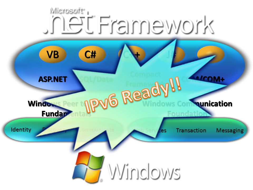 Windows Peer to Peer Fundamentals Windows Communication Foundation ASP.NETSQL/DataCOM/COM+ Web Services Communicate TransactionMessaging DiscoveryIdentity Compact Framework C#VBJ#C++…
