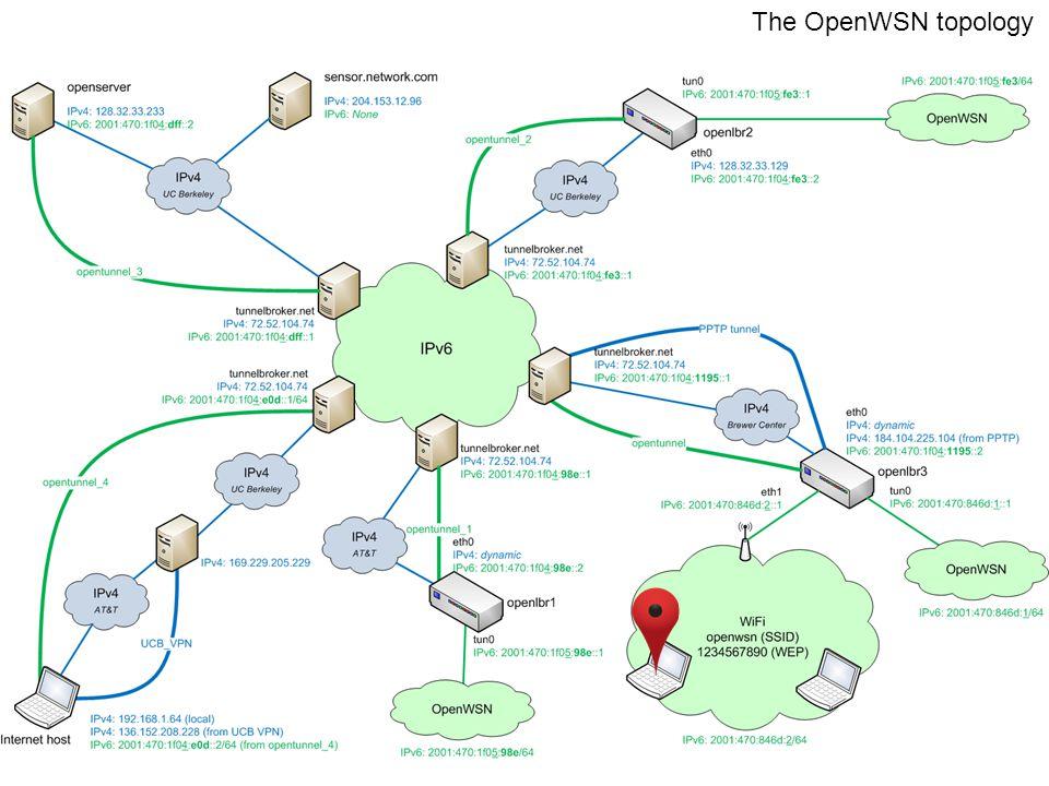 12 The OpenWSN topology
