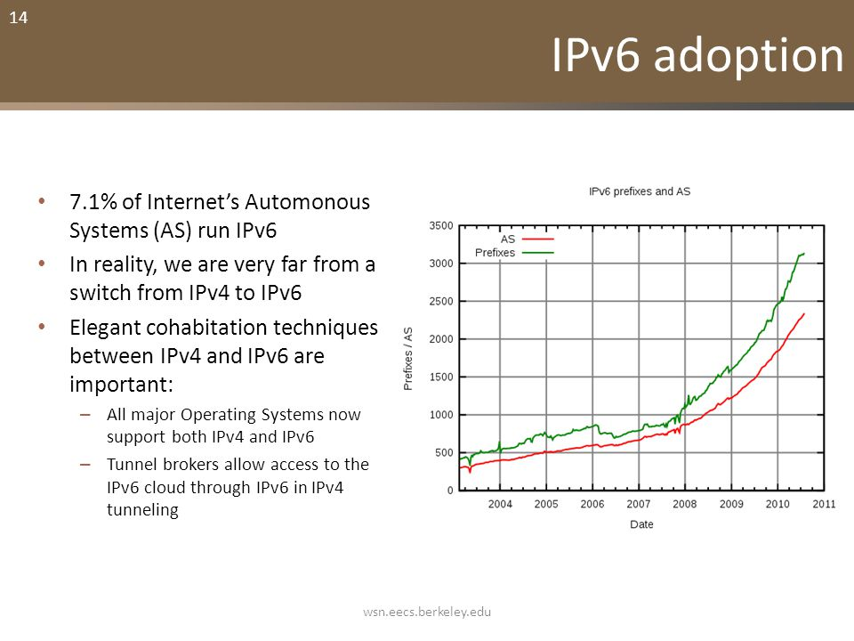 14 IPv6 adoption 7.1% of Internet's Automonous Systems (AS) run IPv6 In reality, we are very far from a switch from IPv4 to IPv6 Elegant cohabitation