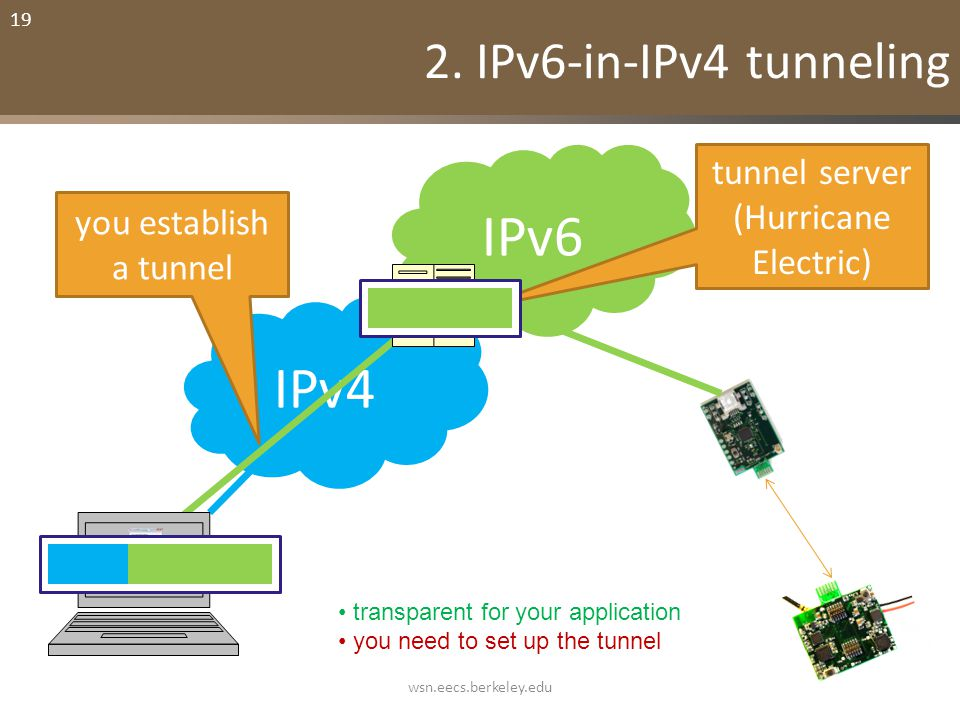 19 2. IPv6-in-IPv4 tunneling IPv6 IPv4 you establish a tunnel tunnel server (Hurricane Electric) transparent for your application you need to set up t