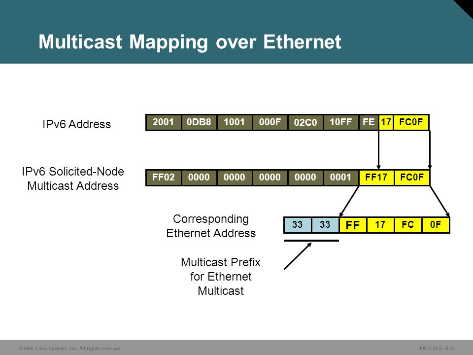 © 2006 Cisco Systems, Inc. All rights reserved.IP6FD v2.0—2-10 FF020000 0001 33 FF17FC0F 17FC0F FF Multicast Mapping over Ethernet IPv6 Solicited-Node