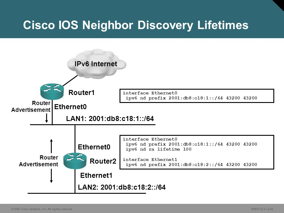 © 2006 Cisco Systems, Inc. All rights reserved.IP6FD v2.0—2-25 LAN1: 2001:db8:c18:1::/64 LAN2: 2001:db8:c18:2::/64 Ethernet0 Ethernet1 Ethernet0 inter