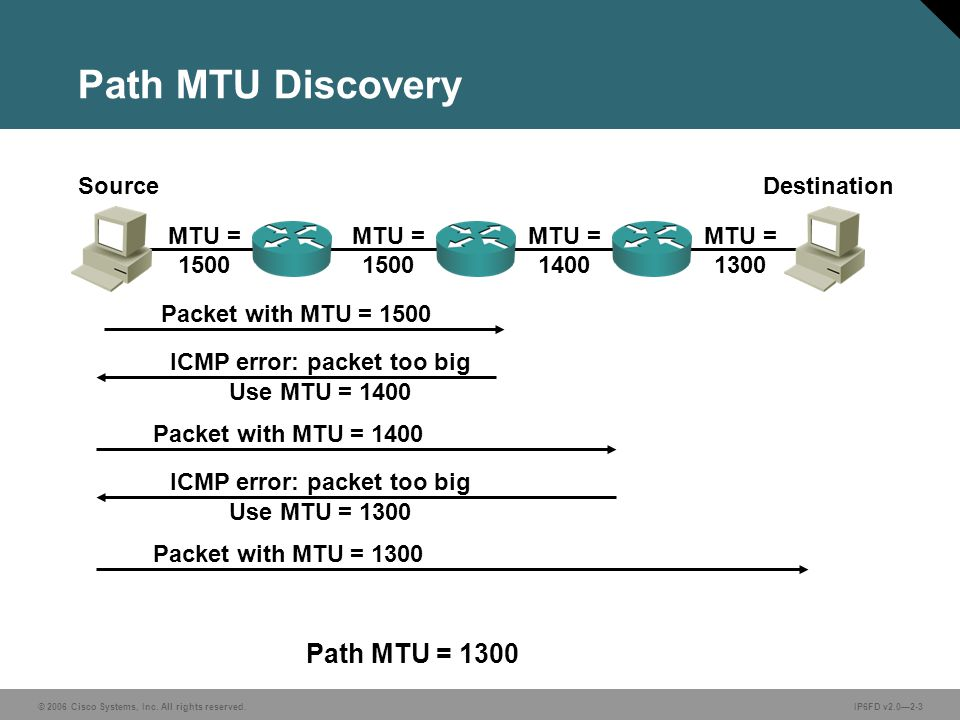 © 2006 Cisco Systems, Inc. All rights reserved.IP6FD v2.0—2-3 MTU = 1300 Path MTU Discovery MTU = 1500 MTU = 1400 Packet with MTU = 1500 ICMP error: p