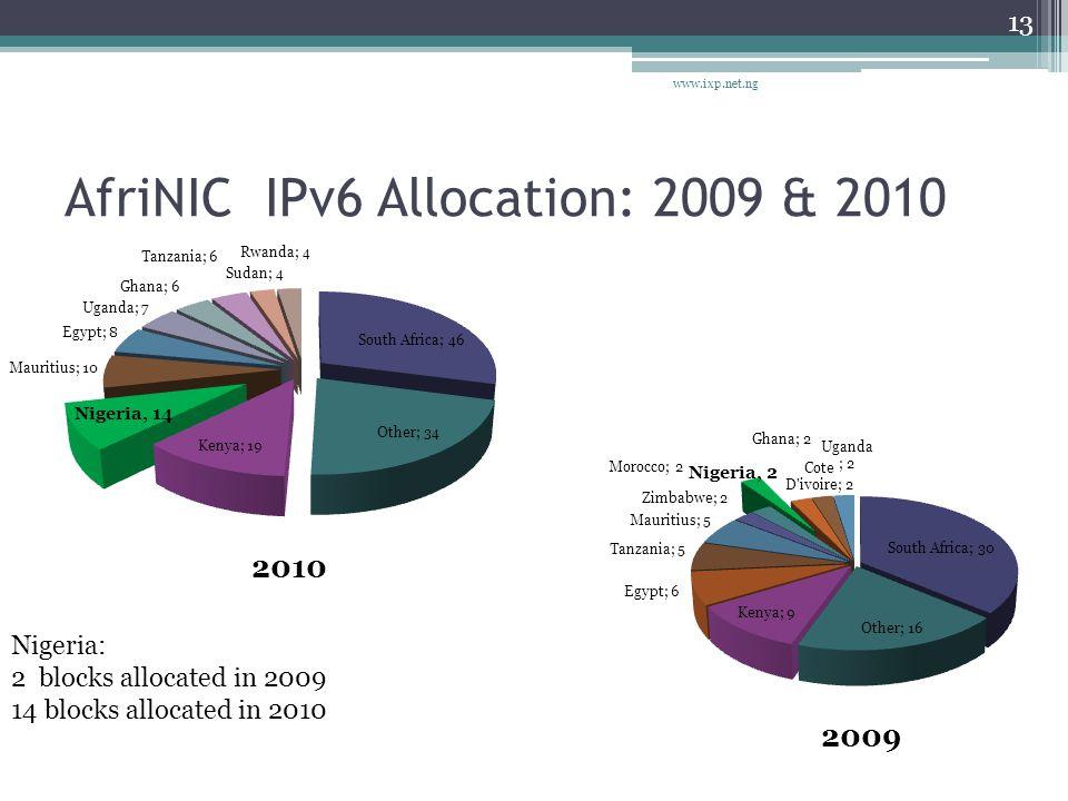 AfriNIC IPv6 Allocation: 2009 & 2010 www.ixp.net.ng 13 2010 2009 Nigeria: 2 blocks allocated in 2009 14 blocks allocated in 2010