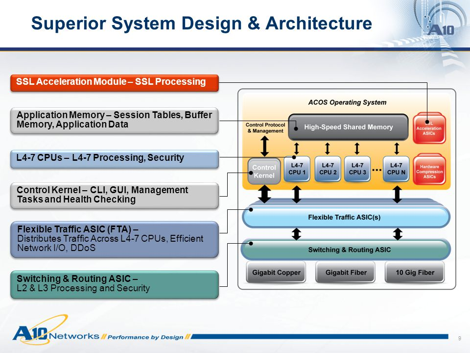 10 AX Series Shared Memory All other platforms today Replicate to each core's dedicated memory Superior System Design & Architecture