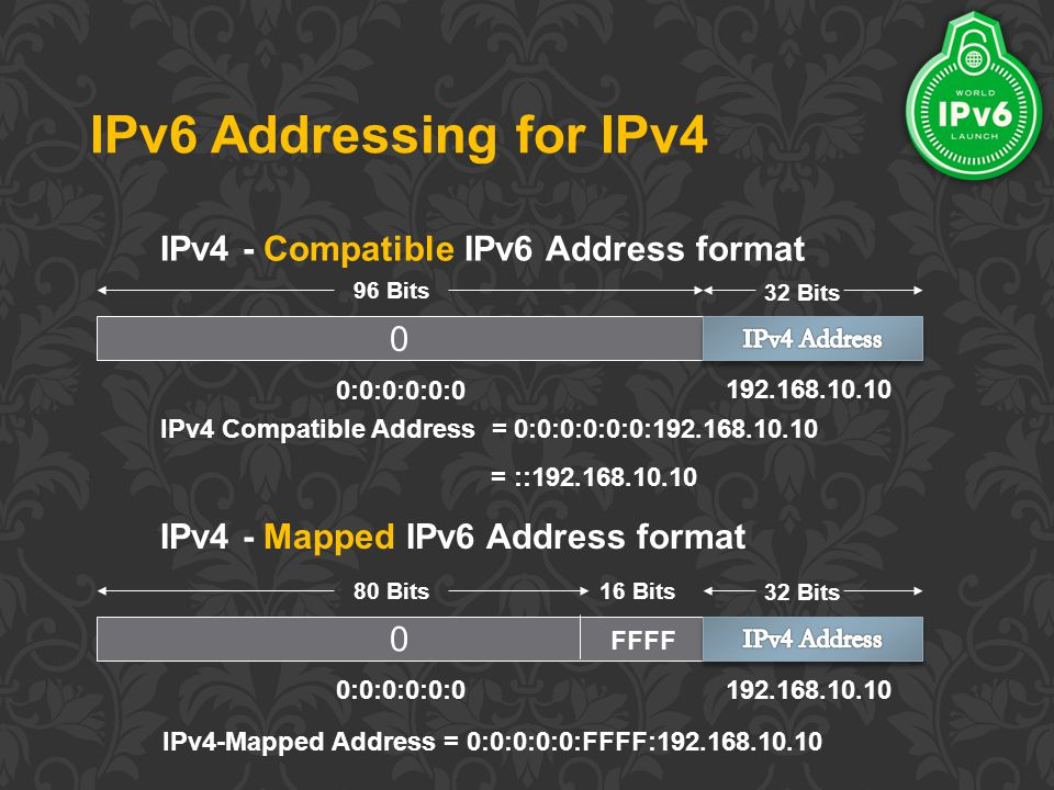 IPv6 Addressing for IPv4 IPv4 - Compatible IPv6 Address format IPv4 - Mapped IPv6 Address format 0 96 Bits 32 Bits 0:0:0:0:0:0 192.168.10.10 IPv4 Compatible Address = 0:0:0:0:0:0:192.168.10.10 = ::192.168.10.10 0 80 Bits 32 Bits 0:0:0:0:0:0 192.168.10.10 FFFF 16 Bits IPv4-Mapped Address = 0:0:0:0:0:FFFF:192.168.10.10