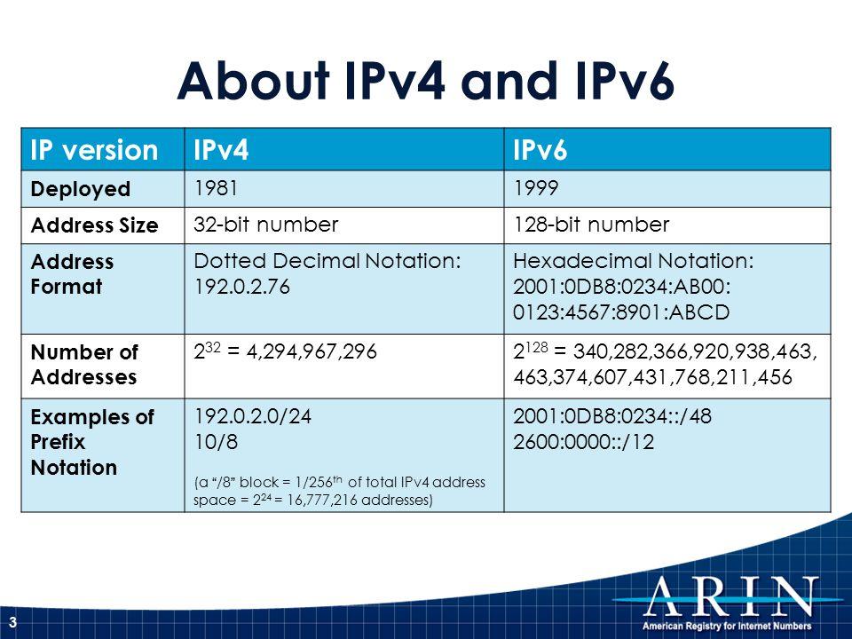 IPv4 Address Space Utilization * as of 3 February 2011 4